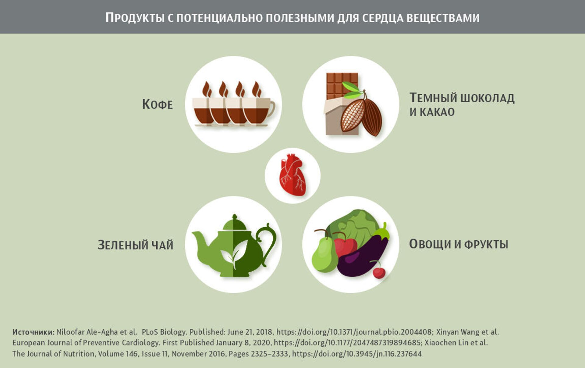 Как защитить сердце и сосуды с помощью диеты - ПРОФИ Новости, 1920, 30.03.2021