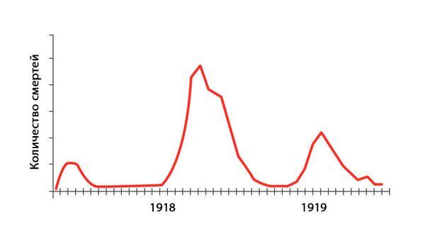 Опасный сезон. Расчеты показали, что случится с COVID-19 осенью