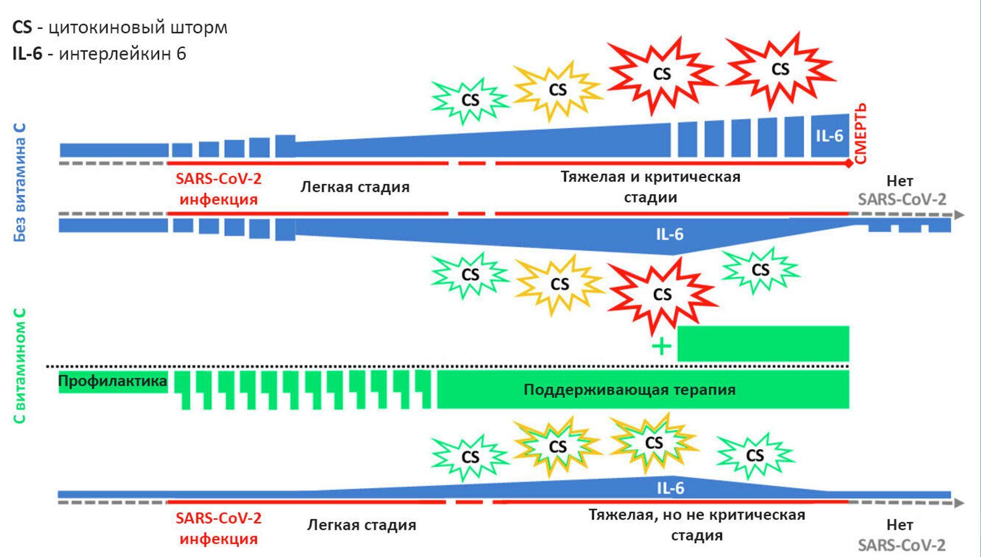 Влияние витамина С на протекание COVID-19 - РИА Новости, 1920, 14.11.2020