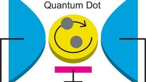 Квантовая точка (желтая), подключенная к двум электродам (синие). Электроны, туннелирующие в квантовую точку от электродов, взаимодействуют друг с другом, образуя высококоррелированное квантовое состояние, называемое ферми-жидкостью