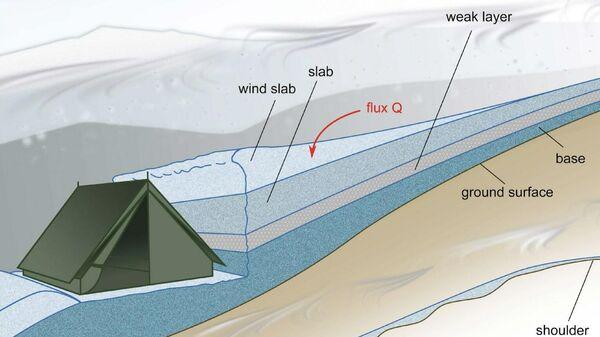 Схема установки палатки группы Дятлова перед снежной плитой
