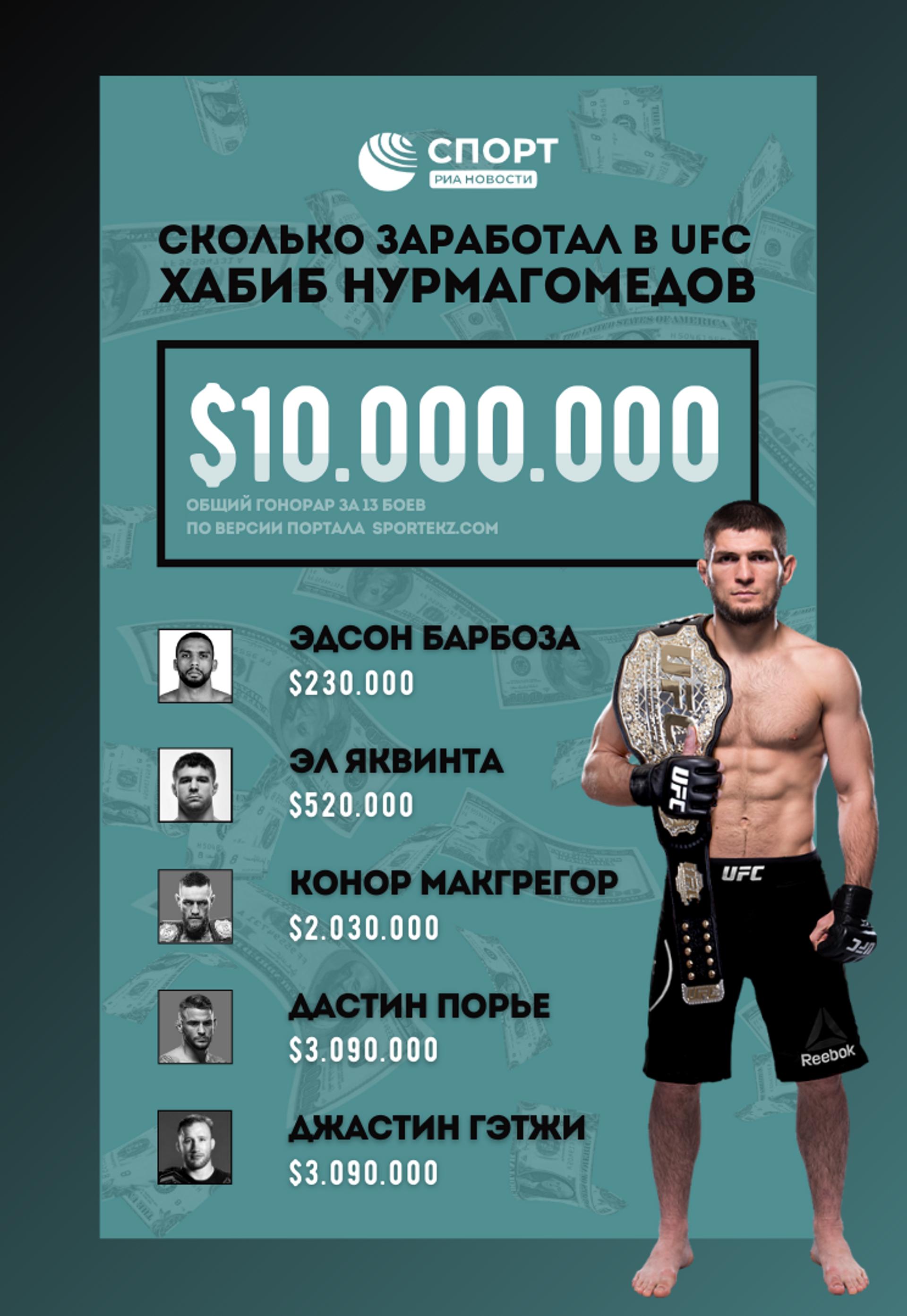 Гонорары Хабиба Нурмагомедова в UFC - РИА Новости, 1920, 25.03.2021