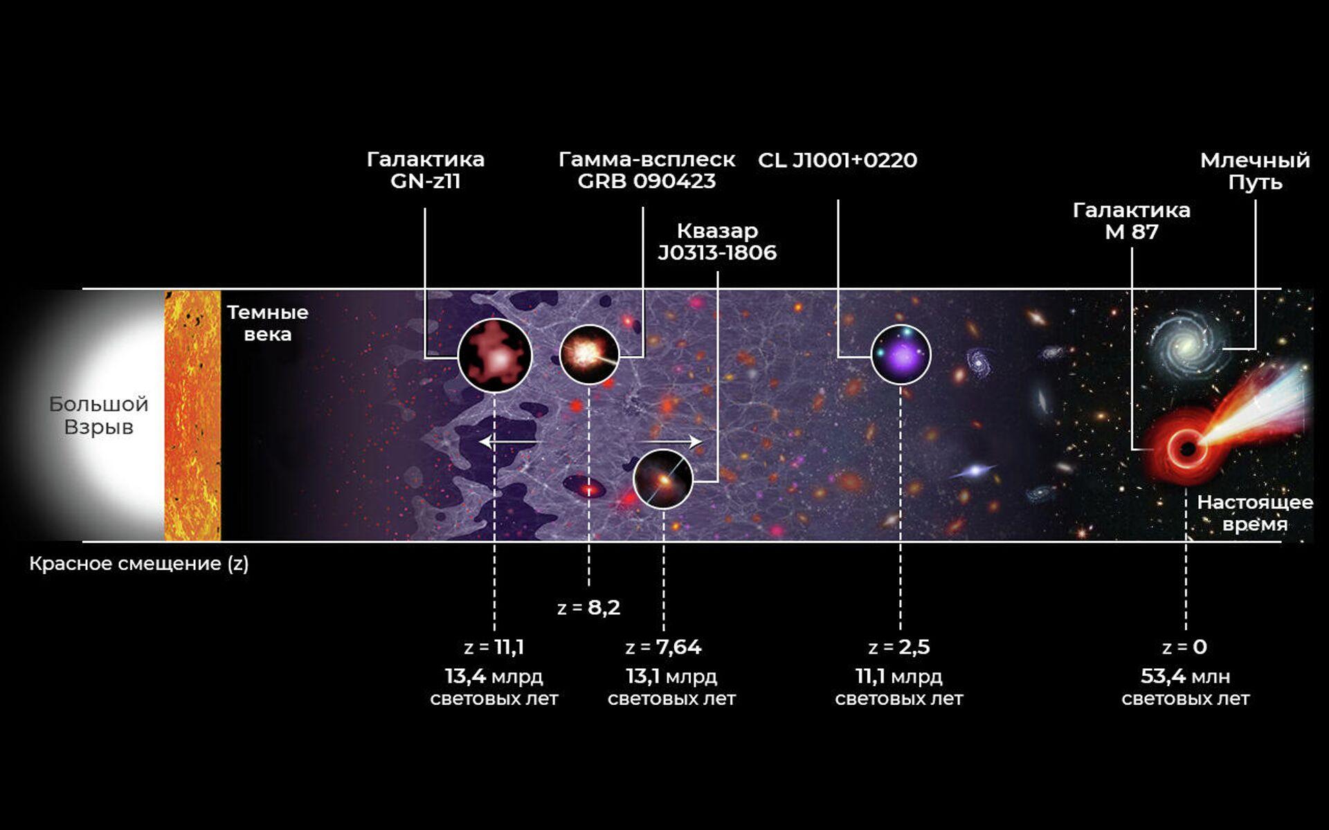 Призраки во Вселенной. Как изучают объекты самого дальнего космоса