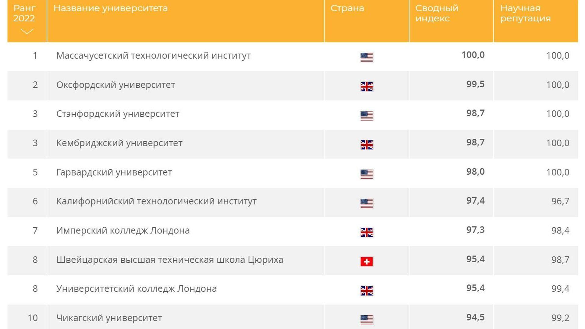 200 лучших университетов мира - 2021/22 - РИА Новости, 1920, 08.06.2021