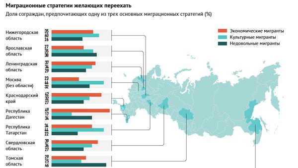 Миграционные стратегии россиян: куда и зачем переезжать