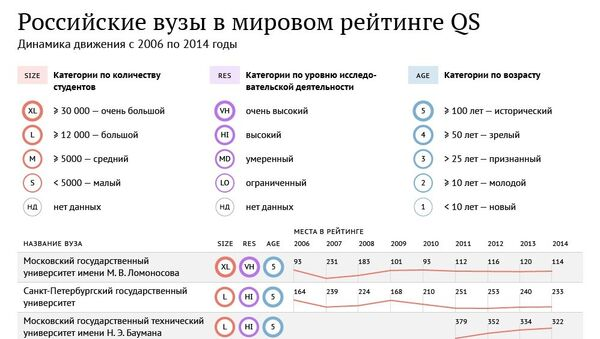 Российские вузы в мировом рейтинге QS 2014