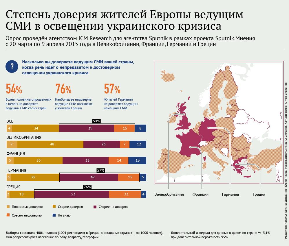 Степень доверия европейцев ведущим СМИ в освещении украинского кризиса