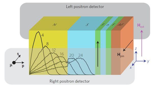 Сэндвич из ферромагнетиков и сверхпроводника, превративший золото в магнит