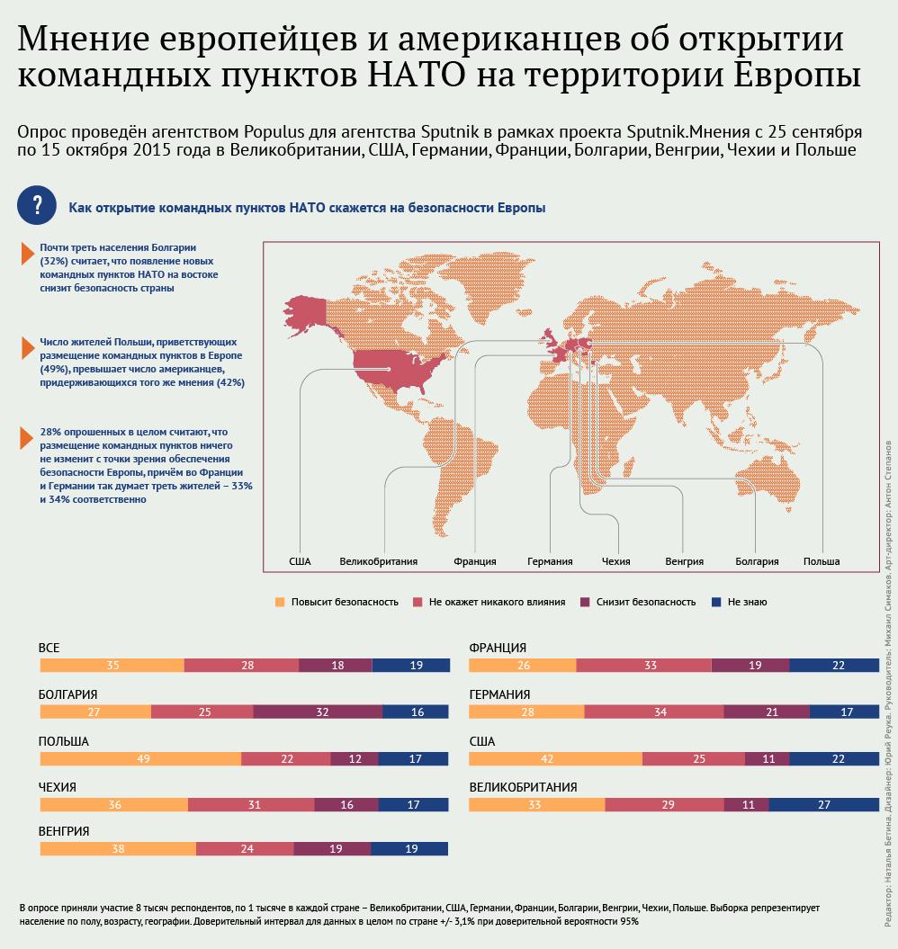 Мнение европейцев и американцев об открытии командных пунктов НАТО на территории Европы