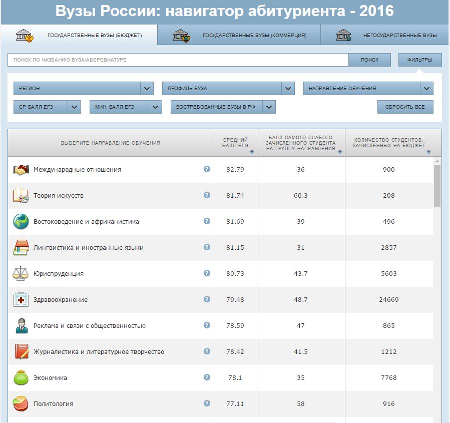 Вузы России: навигатор абитуриента - 2016