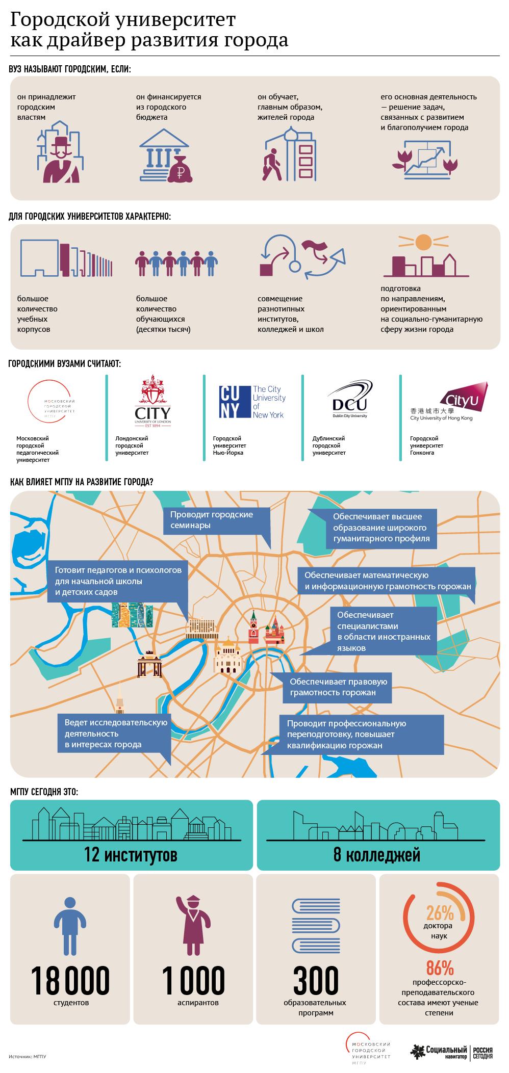 Городской университет как драйвер развития города