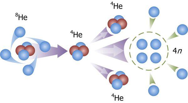 Схема формирования тетранейтрона