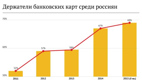 Держатели банковских карт среди россиян