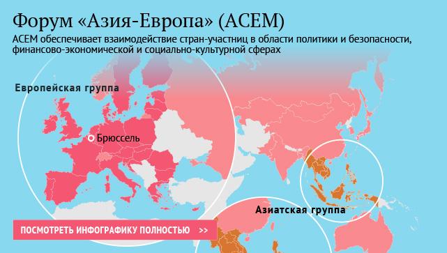 Форум «Азия-Европа» (АСЕМ)