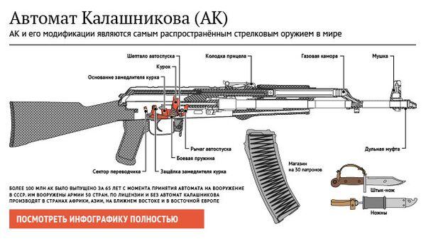 Автомат Калашникова (АК)