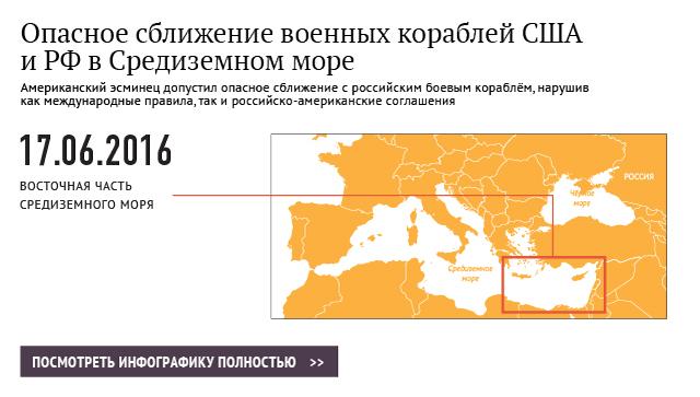 Сближение военных кораблей в Средиземном море