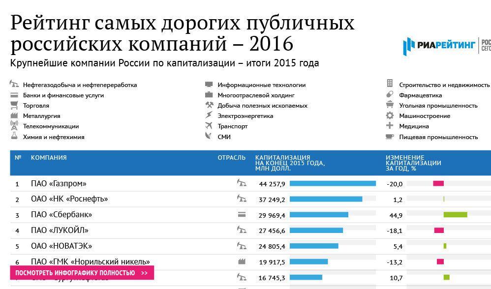 Рейтинг самых дорогих публичных российских компаний - 2016