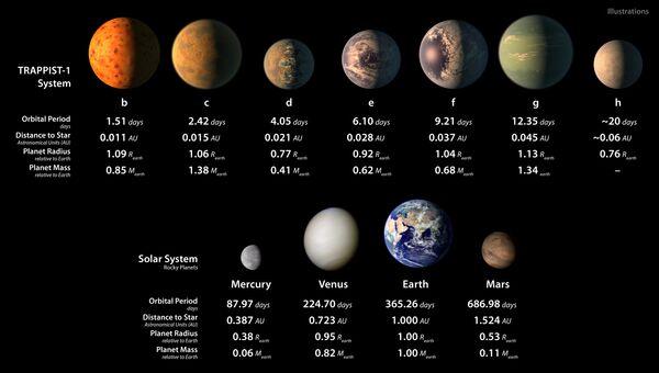 Планеты  cистемы TRAPPIST-1 по сравнению с Солнечной системой