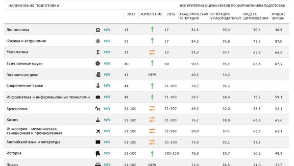 Российские вузы в рейтинге QS по направлениям подготовки – 2017