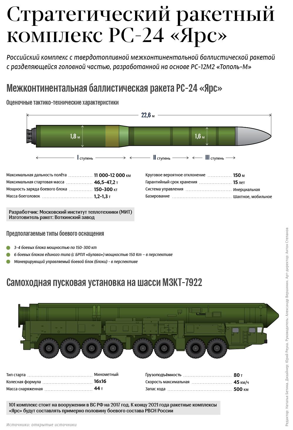 НЕ БРАТЬ!! Стратегический ракетный комплекс РС-24 «Ярс»