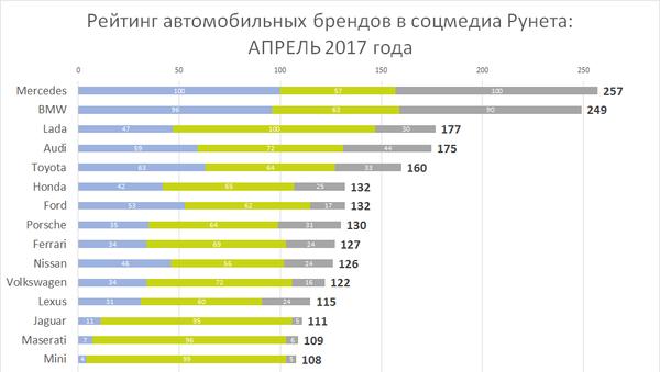 Рейтинг автомобильных брендов в соцмедиа Рунета: апрель 2017 года