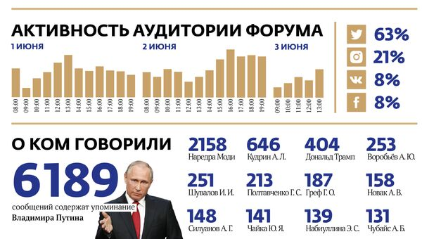 Организаторы ПМЭФ назвали РИА Новости самым активным СМИ на форуме