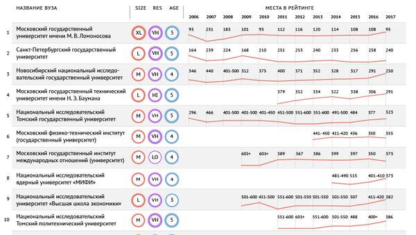 Российские вузы в мировом рейтинге QS - 2017