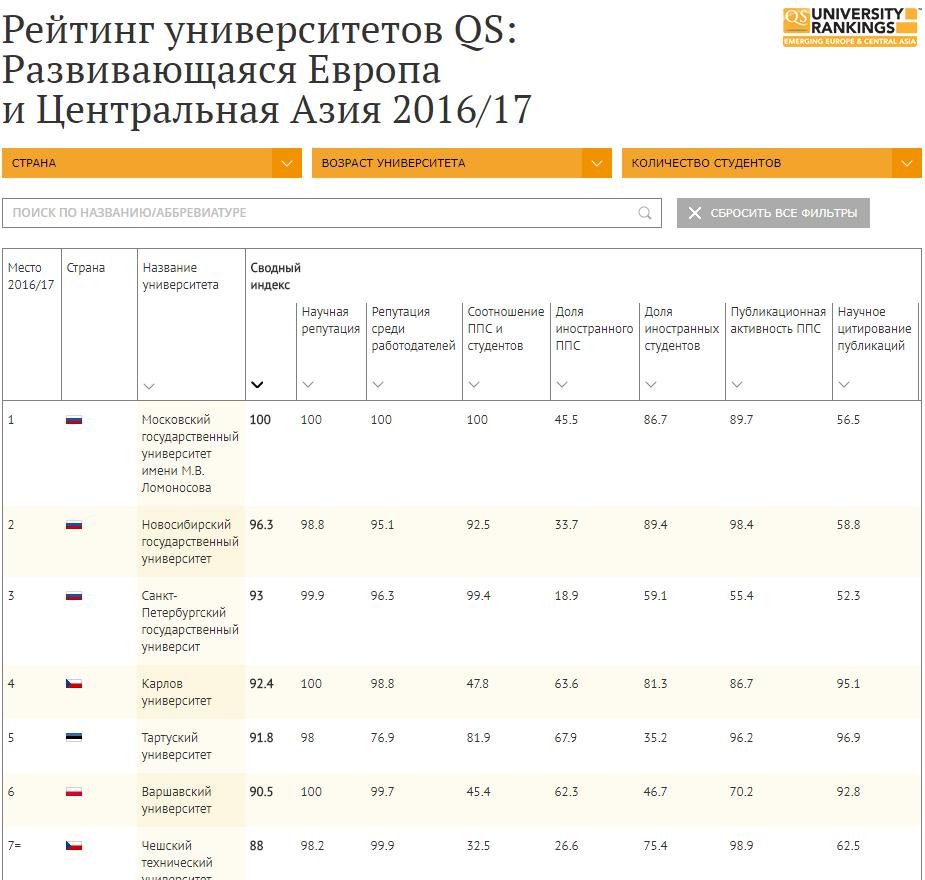 Рейтинг вузов QS: Развивающаяся Европа и Центральная Азия 2017/18