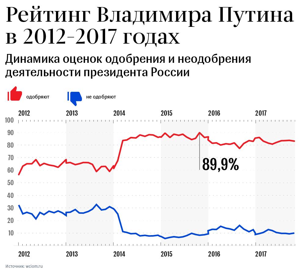 Рейтинг Владимира Путина в 2012-2017 годах