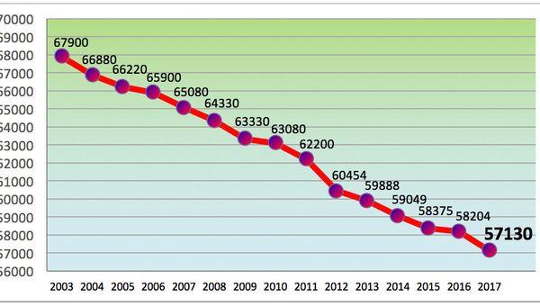 Численность населения Нарвы в 2003-2017 годах