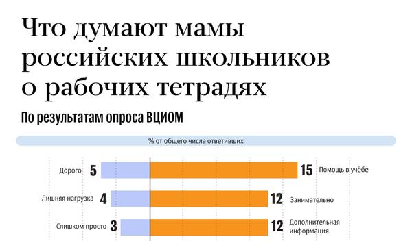 Что думают мамы российских школьников о рабочих тетрадях
