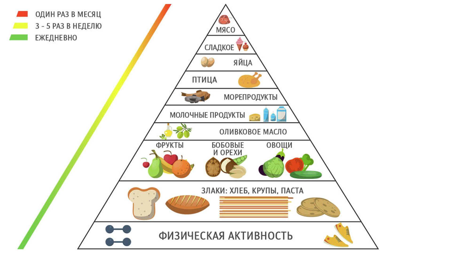 Средиземноморская диета - ПРОФИ Новости, 1920, 30.03.2021