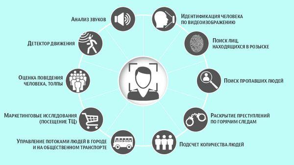 Что умеет система распознавания лиц