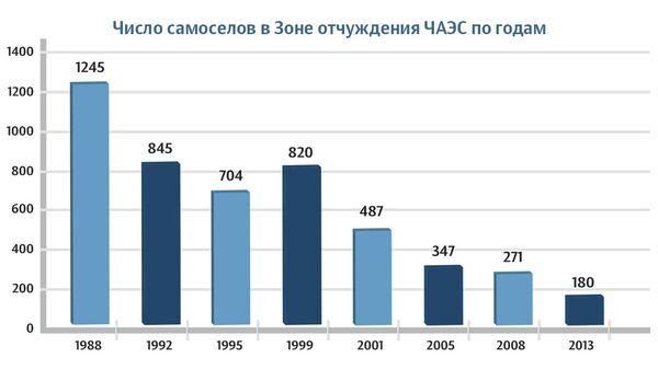 Динамика общей численности самоселов в ЧЗО за 1988-2014 гг.