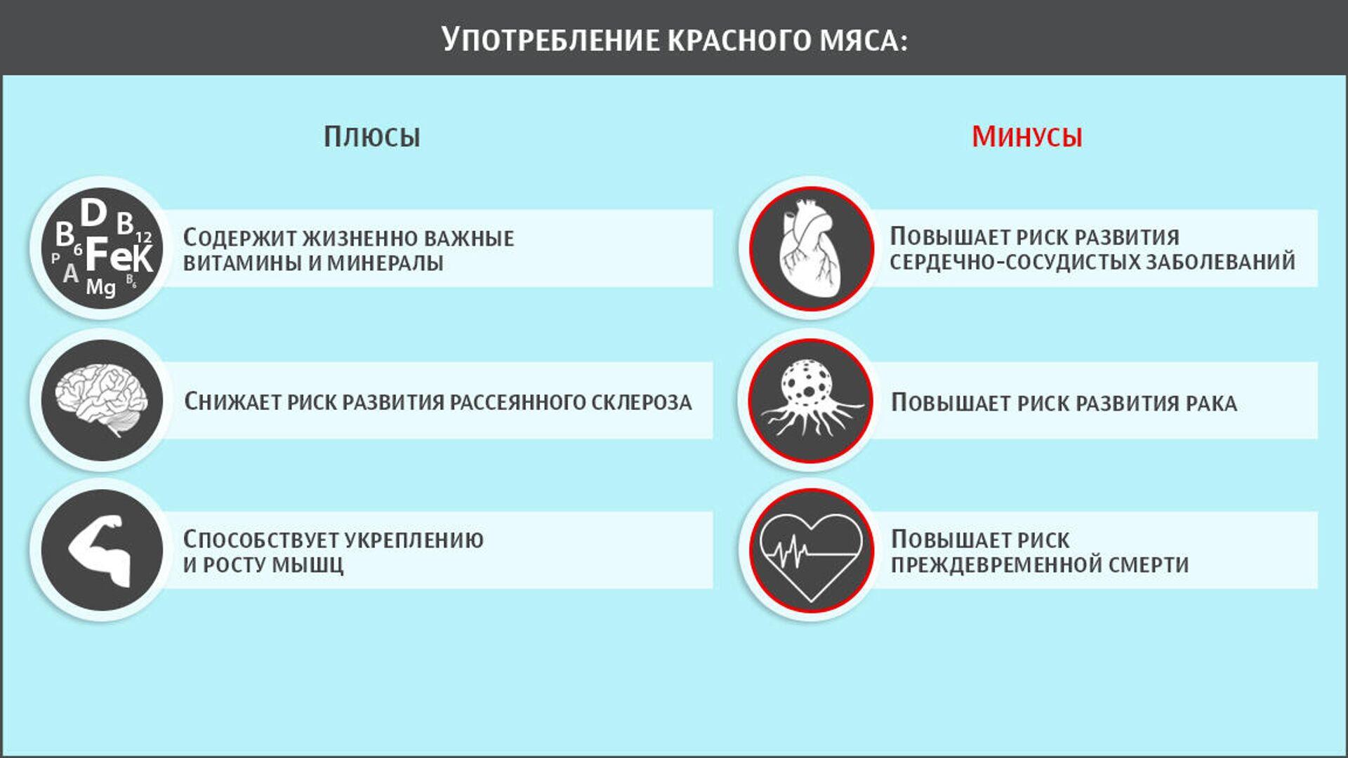 К чему приводит употребление красного мяса - РИА Новости, 1920, 23.12.2020