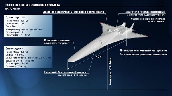 Концепт сверхзвукового лайнера ЦАГИ