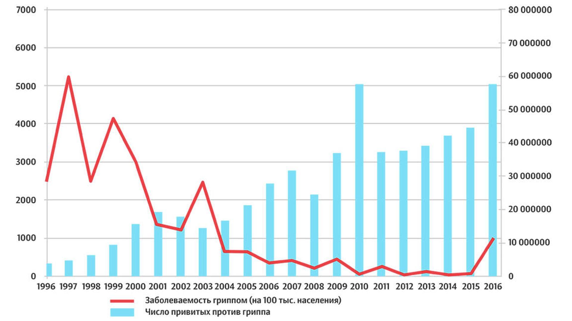 Птичий грипп в Китае. Что стоит за первым случаем заражения штаммом H10N3