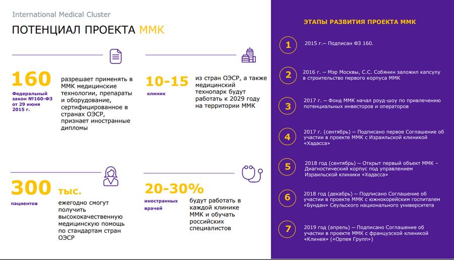 Медицинский кластер в Сколково