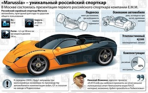 Marussia – уникальный российский спорткар