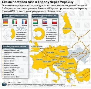 Схема поставок газа в Европу через Украину