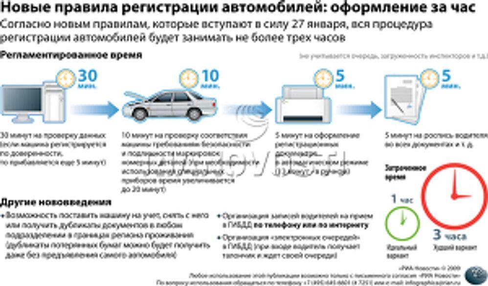 Новые правила регистрации автомобилей: оформление за час