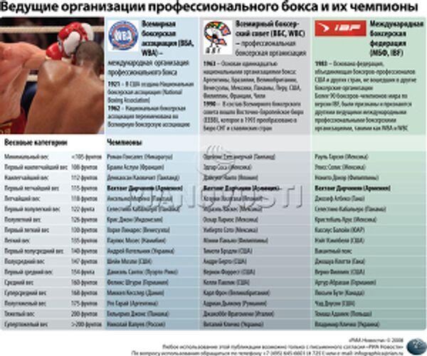 Ведущие организации профессионального бокса и их чемпионы