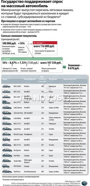 Государство поддерживает спрос на массовый автомобиль