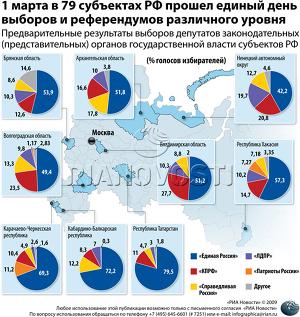 1 марта в 79 субъектах РФ прошел единый день выборов и референдумов различного уровня