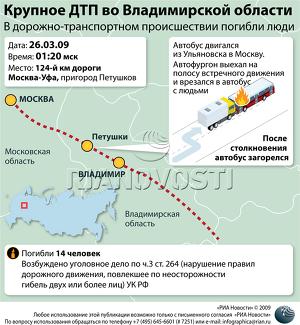 Крупное ДТП во Владимирской области
