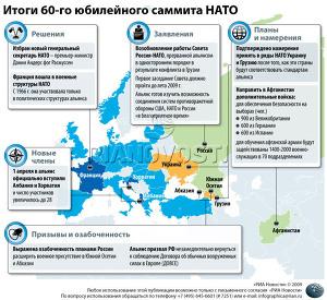 Итоги 60-го юбилейного саммита НАТО