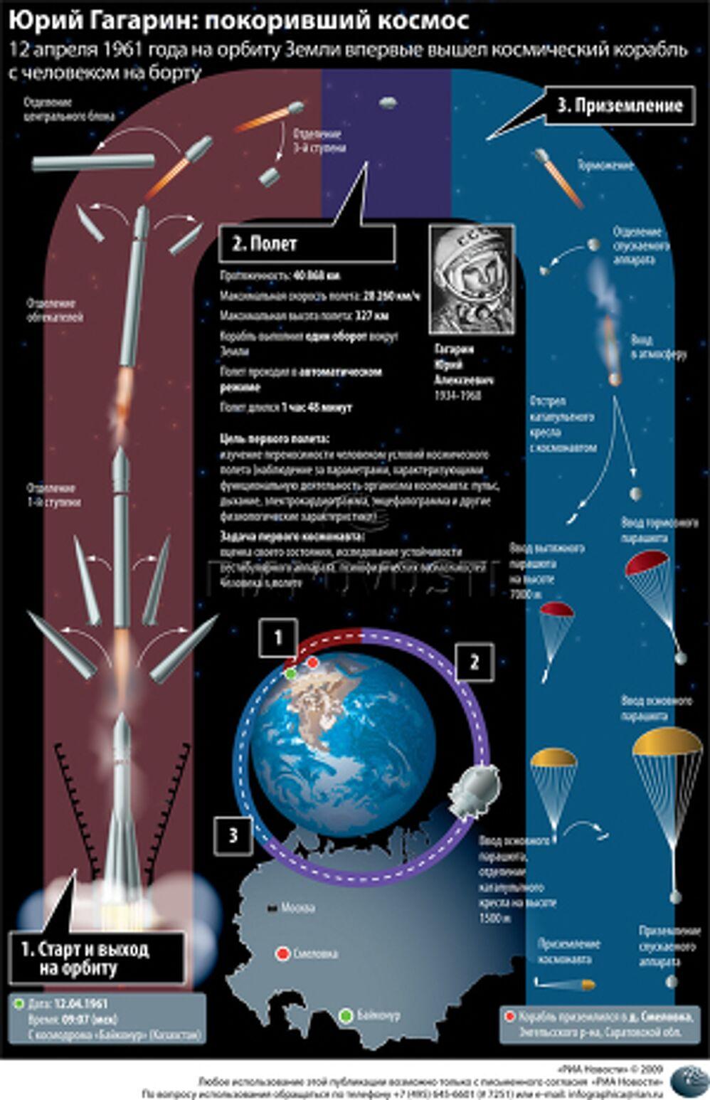 Юрий Гагарин: покоривший космос