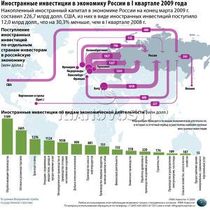 Иностранные инвестиции в экономику России в I квартале 2009 года