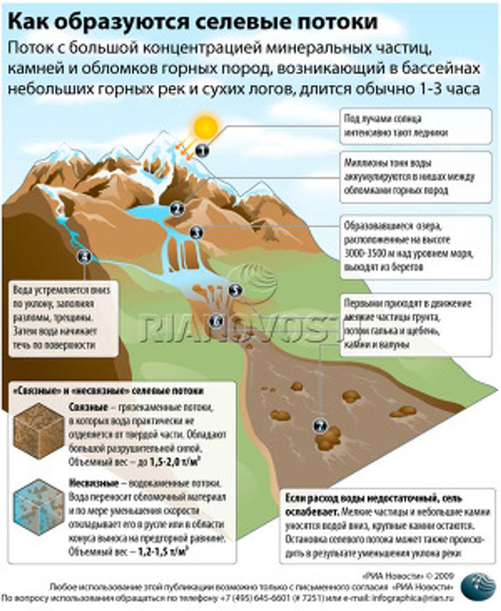 Как образуются селевые потоки