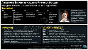 Людмила Зыкина: «золотой» голос России
